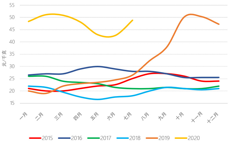 evolution of pork prices graph
